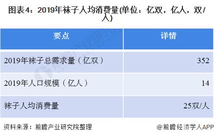 图表4:2019年袜子人均消费量(单位:亿双,亿人,双/人)