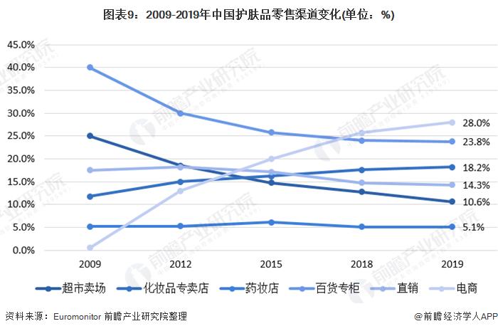 图表9:2009-2019年中国护肤品零售渠道变化(单位:%)