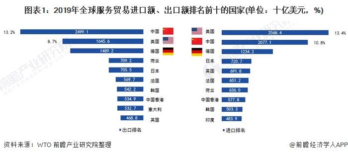 图表1:2019年全球服务贸易进口额、出口额排名前十的国家(单位:十亿美元,%)