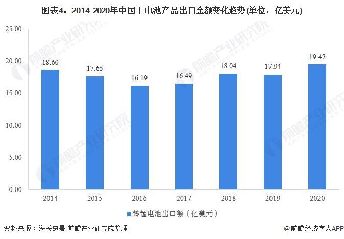 图表4:2014-2020年中国干电池产品出口金额变化趋势(单位:亿美元)