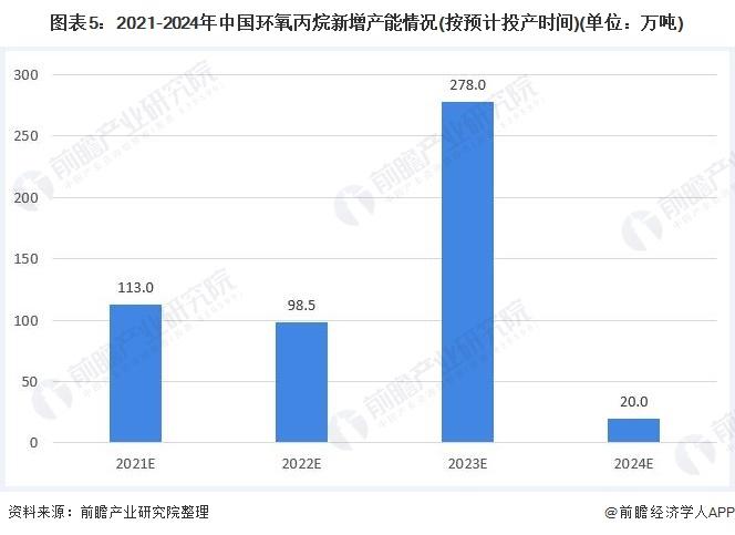 图表5:2021-2024年中国环氧丙烷新增产能情况(按预计投产时间)(单位:万吨)