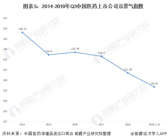 图表5:2014-2019年Q3中国医药上市公司总景气指数