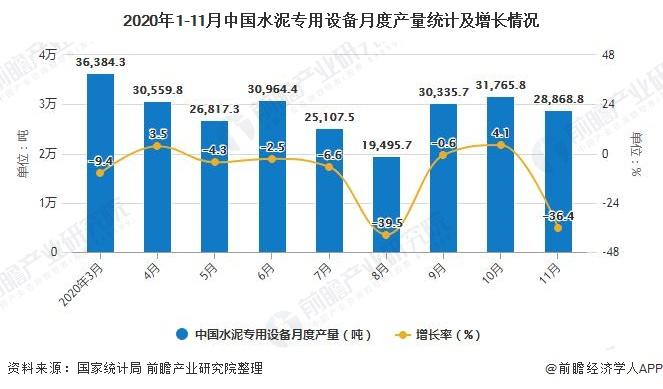 2020年1-11月中国水泥专用设备月度产量统计及增长情况