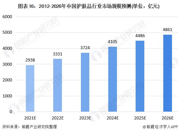 图表16:2012-2026年中国护肤品行业市场规模预测(单位:亿元)