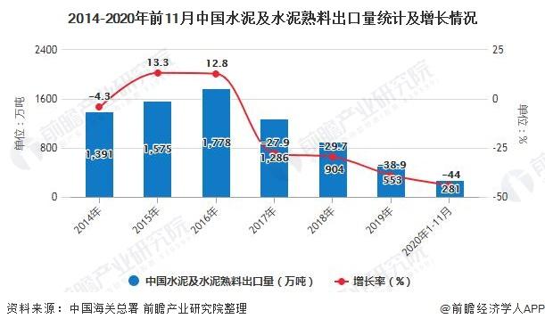 2014-2020年前11月中国水泥及水泥熟料出口量统计及增长情况