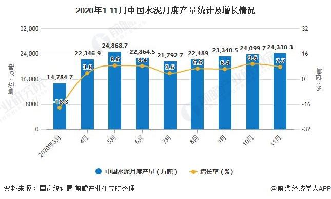 2020年1-11月中国水泥月度产量统计及增长情况