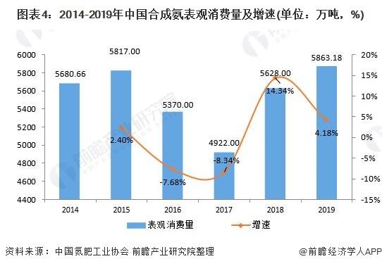图表4:2014-2019年中国合成氨表观消费量及增速(单位:万吨,%)