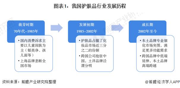 图表1:我国护肤品行业发展历程