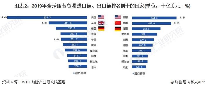 图表2:2019年全球服务贸易进口额、出口额排名前十的国家(单位:十亿美元,%)