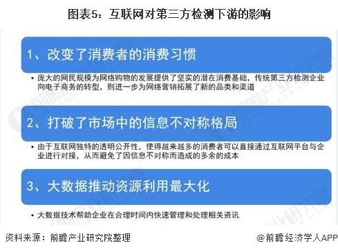 图表5:互联网对第三方检测下游的影响