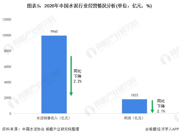 图表5:2020年中国水泥行业经营情况分析(单位:亿元,%)