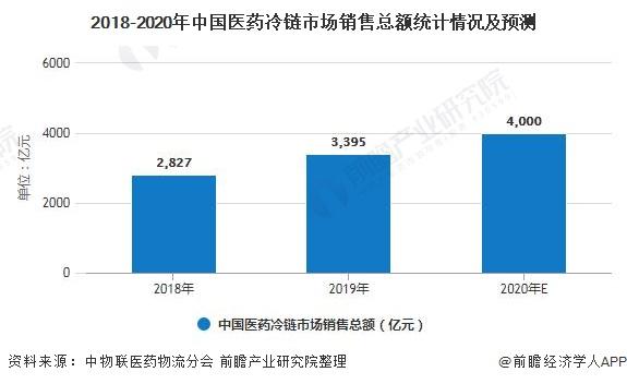 2018-2020年中国医药冷链市场销售总额统计情况及预测