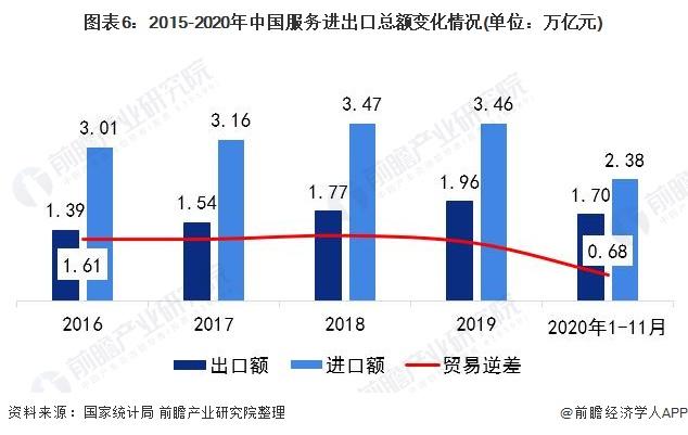 图表6:2015-2020年中国服务进出口总额变化情况(单位:万亿元)