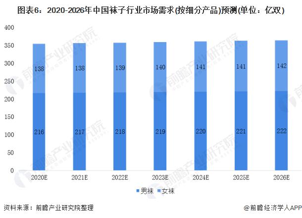 图表6:2020-2026年中国袜子行业市场需求(按细分产品)预测(单位:亿双)