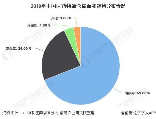 2019年中国医药物流仓储面积结构分布情况