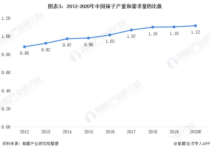 图表3:2012-2020年中国袜子产量和需求量的比值