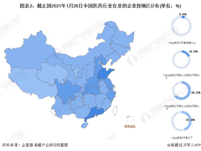 图表2:截止到2021年1月29日中国医药行业在业的企业按地区分布(单位:%)