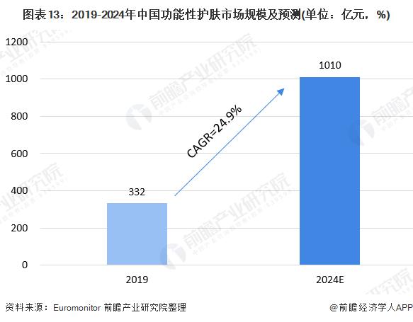 图表13:2019-2024年中国功能性护肤市场规模及预测(单位:亿元,%)