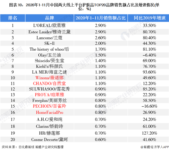 图表10:2020年1-11月中国两大线上平台护肤品TOP20品牌销售额占比及增速情况(单位:%)