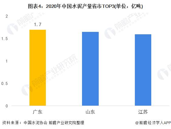 图表4:2020年中国水泥产量省市TOP3(单位:亿吨)