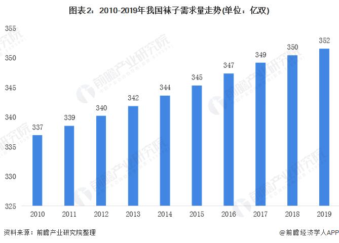图表2:2010-2019年我国袜子需求量走势(单位:亿双)