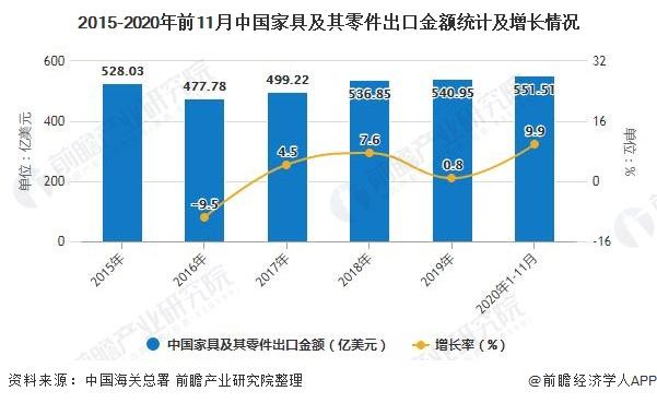 2015-2020年前11月中国家具及其零件出口金额统计及增长情况
