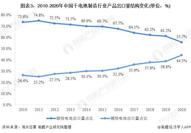 图表3:2010-2020年中国干电池制造行业产品出口量结构变化(单位:%)