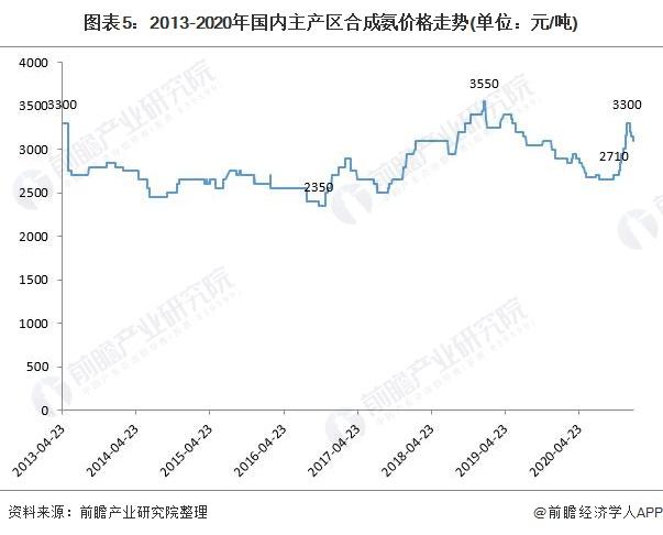 图表5:2013-2020年国内主产区合成氨价格走势(单位:元/吨)