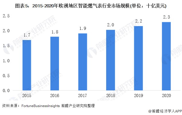 圖表5:2015-2020年歐洲地區智能燃氣表行業市場規模(單位:十億美元)