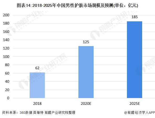 图表14: 2018-2025年中国男性护肤市场规模及预测(单位:亿元)