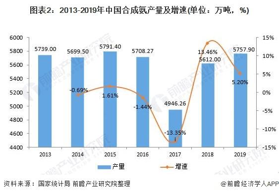 图表2:2013-2019年中国合成氨产量及增速(单位:万吨,%)
