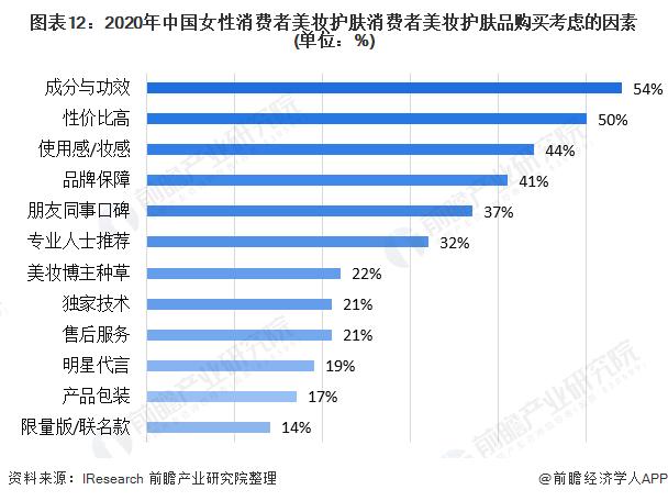 图表12:2020年中国女性消费者美妆护肤消费者美妆护肤品购买考虑的因素(单位:%)