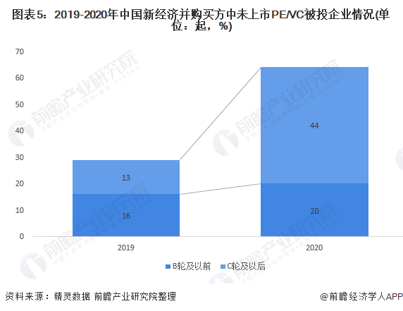 图表5:2019-2020年中国新经济并购买方中未上市PE/VC被投企业情况(单位:起,%)