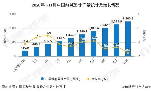 2020年1-11月中国纯碱累计产量统计及增长情况