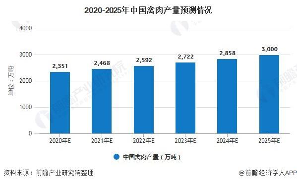 2020-2025年中国禽肉产量预测情况
