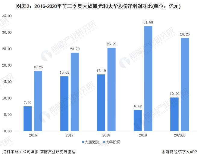图表2:2016-2020年前三季度大族激光和大华股份净利润对比(单位:亿元)