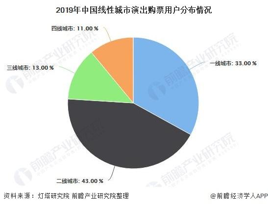 2019年中国线性城市演出购票用户分布情况