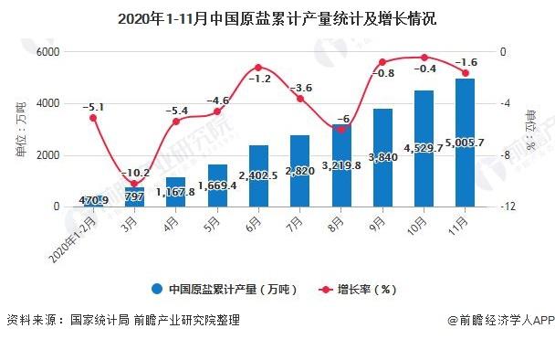 2020年1-11月中国原盐累计产量统计及增长情况