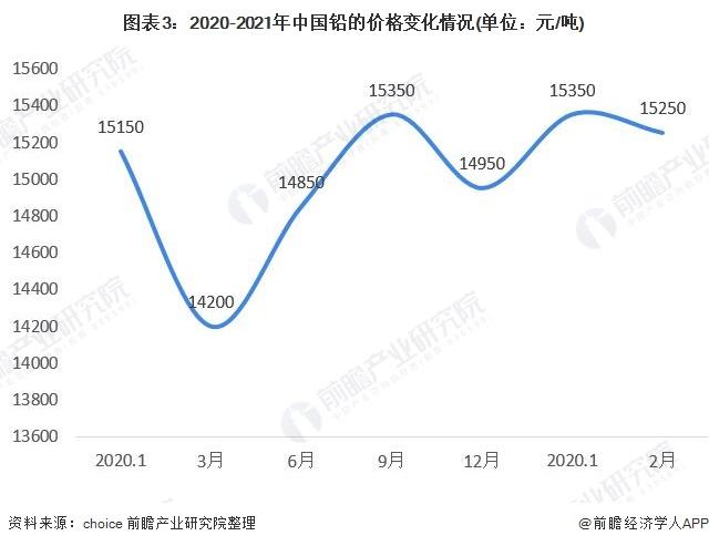 图表3:2020-2021年中国铅的价格变化情况(单位:元/吨)
