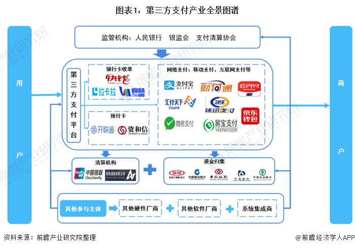 图表1:第三方支付产业全景图谱