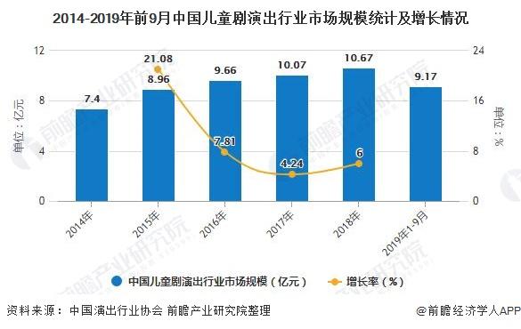 2014-2019年前9月中国儿童剧演出行业市场规模统计及增长情况
