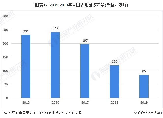 图表1:2015-2019年中国农用薄膜产量(单位:万吨)