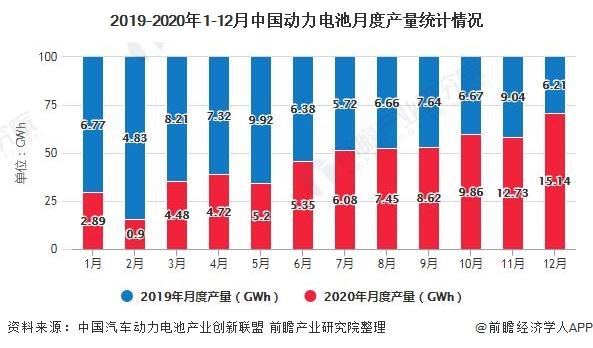 2019-2020年1-12月中国动力电池月度产量统计情况
