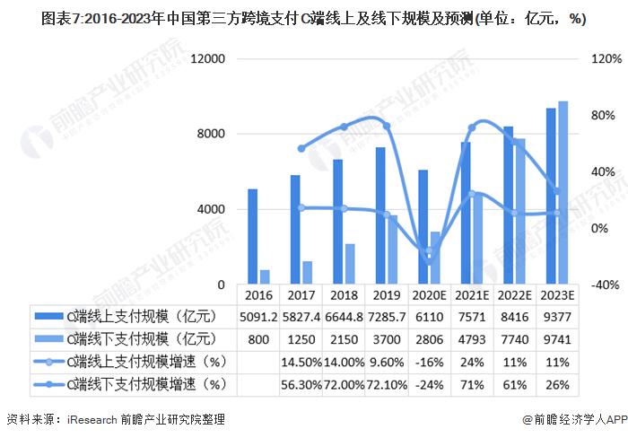 图表7:2016-2023年中国第三方跨境支付C端线上及线下规模及预测(单位:亿元,%)