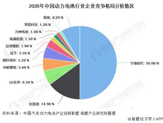 2020年中国动力电池行业企业竞争格局分析情况