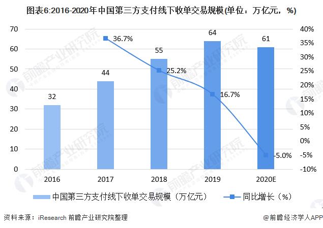 图表6:2016-2020年中国第三方支付线下收单交易规模(单位:万亿元,%)