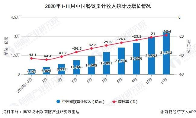 2020年1-11月中国餐饮累计收入统计及增长情况