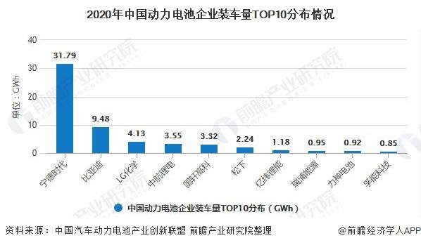 2020年中国动力电池企业装车量TOP10分布情况