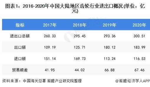 图表1:2016-2020年中国大陆地区齿轮行业进出口概况(单位:亿元)