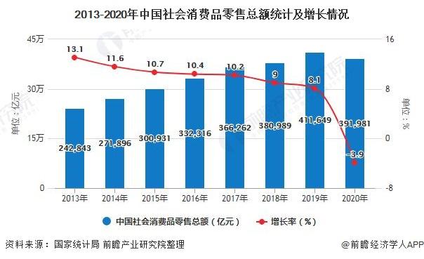 2013-2020年中国社会消费品零售总额统计及增长情况